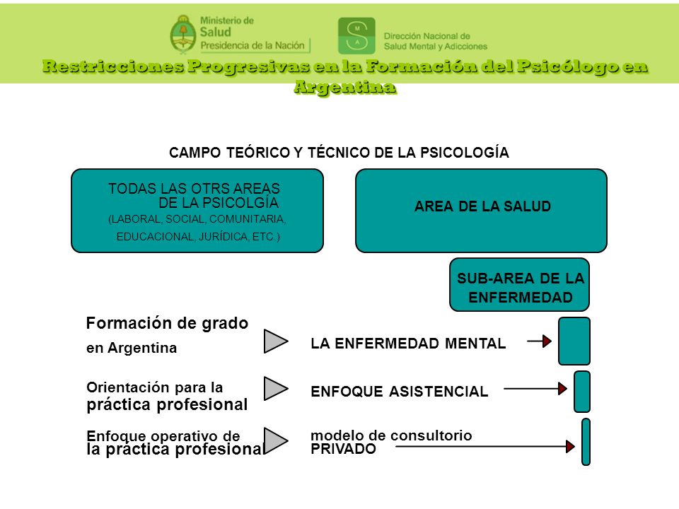 Restricciones Progresivas en la Formación del Psicólogo en Argentina