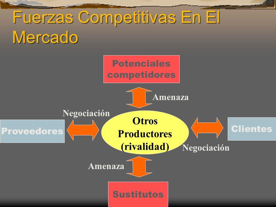 Fuerzas Competitivas En El Mercado