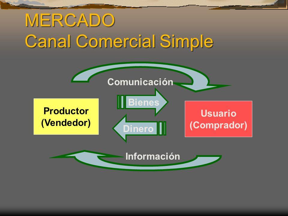 MERCADO Canal Comercial Simple