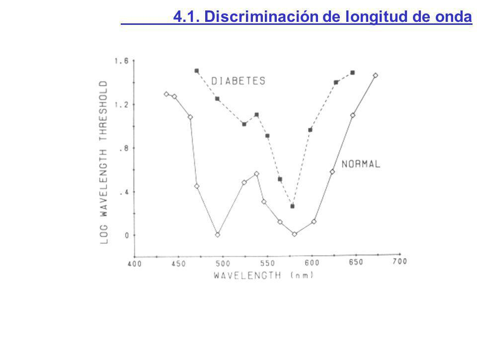 4.1. Discriminación de longitud de onda
