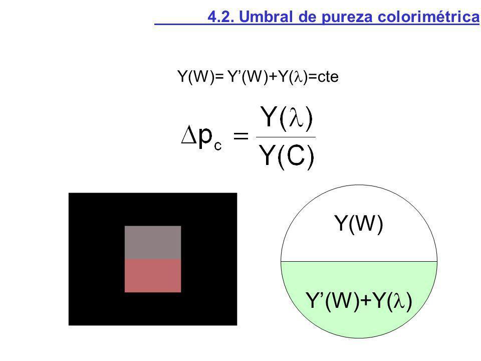 Y(W) Y'(W)+Y() 4.2. Umbral de pureza colorimétrica