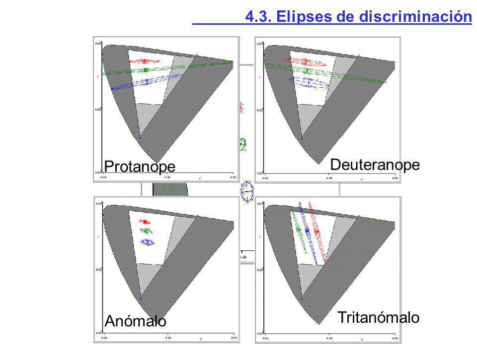 4.3. Elipses de discriminación