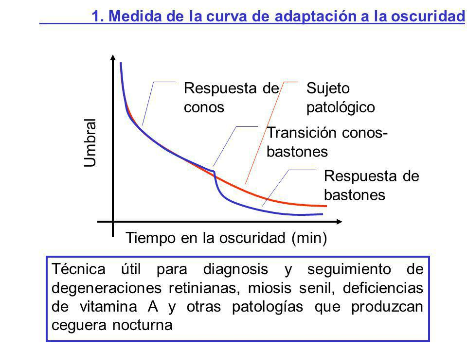 1. Medida de la curva de adaptación a la oscuridad