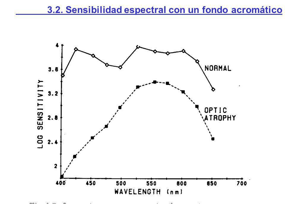 3.2. Sensibilidad espectral con un fondo acromático