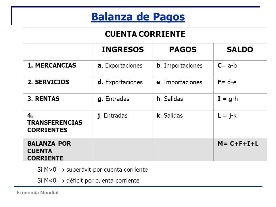 Balanza de Pagos CUENTA CORRIENTE INGRESOS PAGOS SALDO 1. MERCANCIAS