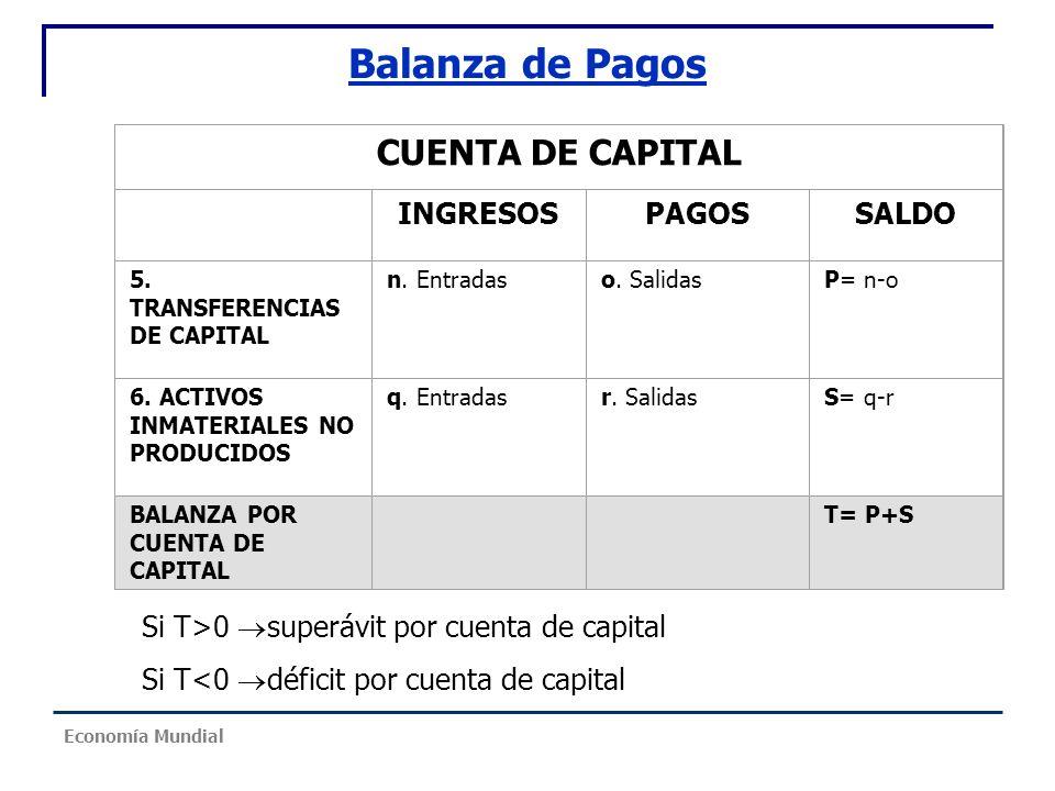 Balanza de Pagos CUENTA DE CAPITAL INGRESOS PAGOS SALDO