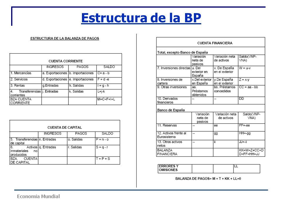 Estructura de la BP Economía Mundial