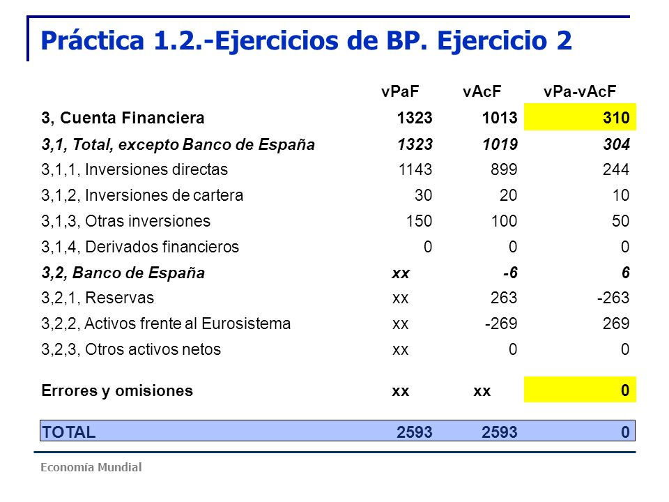 Práctica 1.2.-Ejercicios de BP. Ejercicio 2