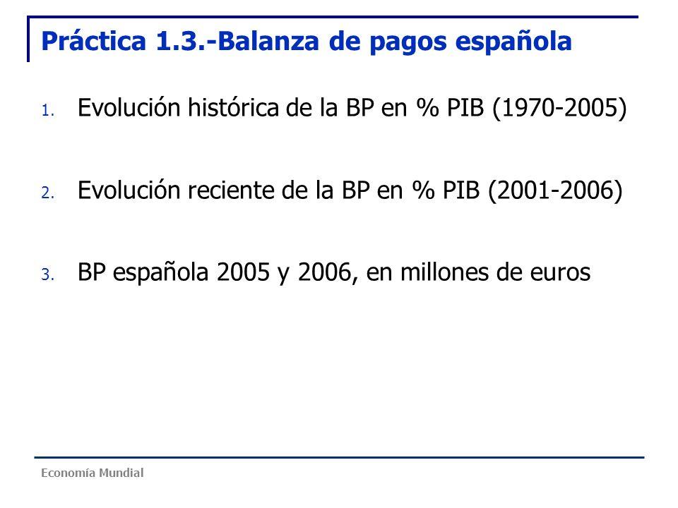 Práctica 1.3.-Balanza de pagos española
