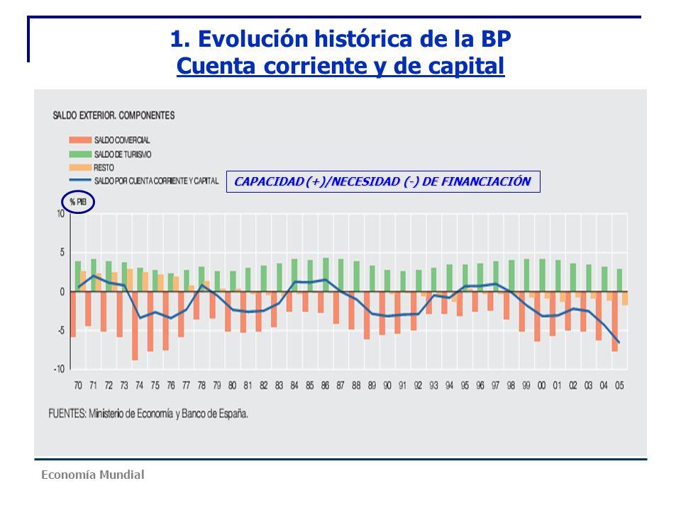 1. Evolución histórica de la BP Cuenta corriente y de capital