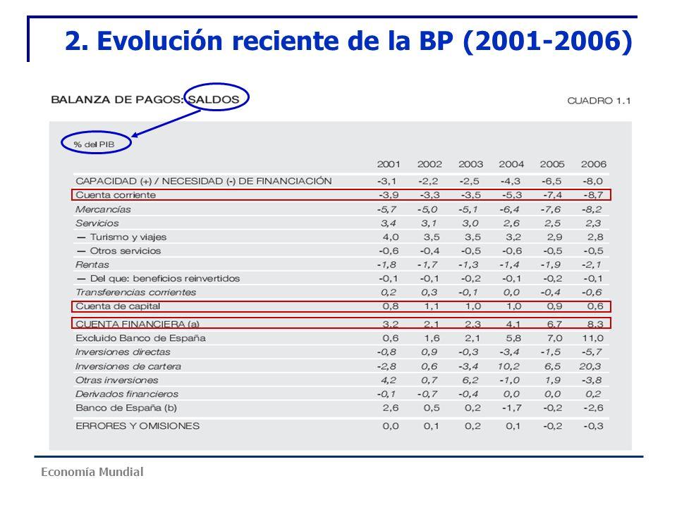 2. Evolución reciente de la BP (2001-2006)