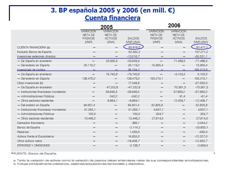 3. BP española 2005 y 2006 (en mill. €) Cuenta financiera