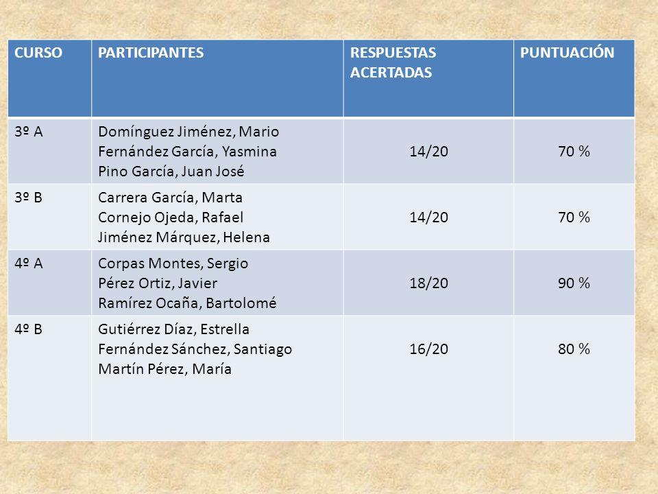 CURSO PARTICIPANTES. RESPUESTAS ACERTADAS. PUNTUACIÓN. 3º A. Domínguez Jiménez, Mario. Fernández García, Yasmina.