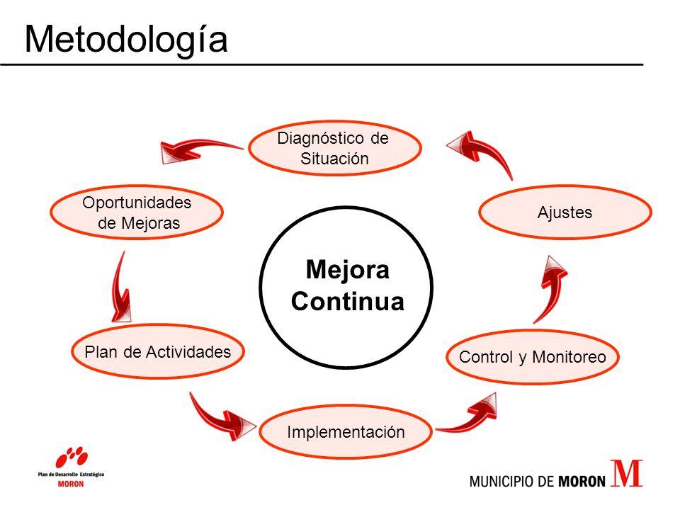 Metodología Mejora Continua Diagnóstico de Situación Oportunidades