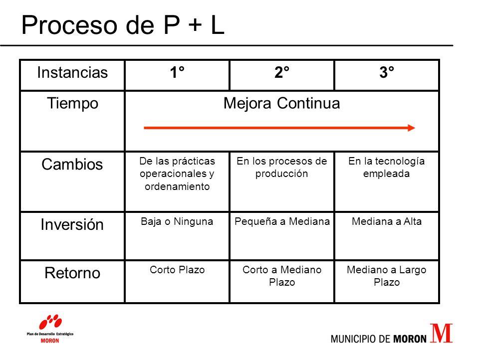 Proceso de P + L Retorno Inversión Cambios Mejora Continua Tiempo 3°