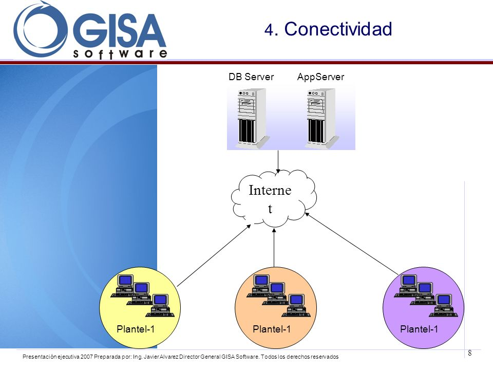 4. Conectividad Internet DB Server AppServer Plantel-1 Plantel-1