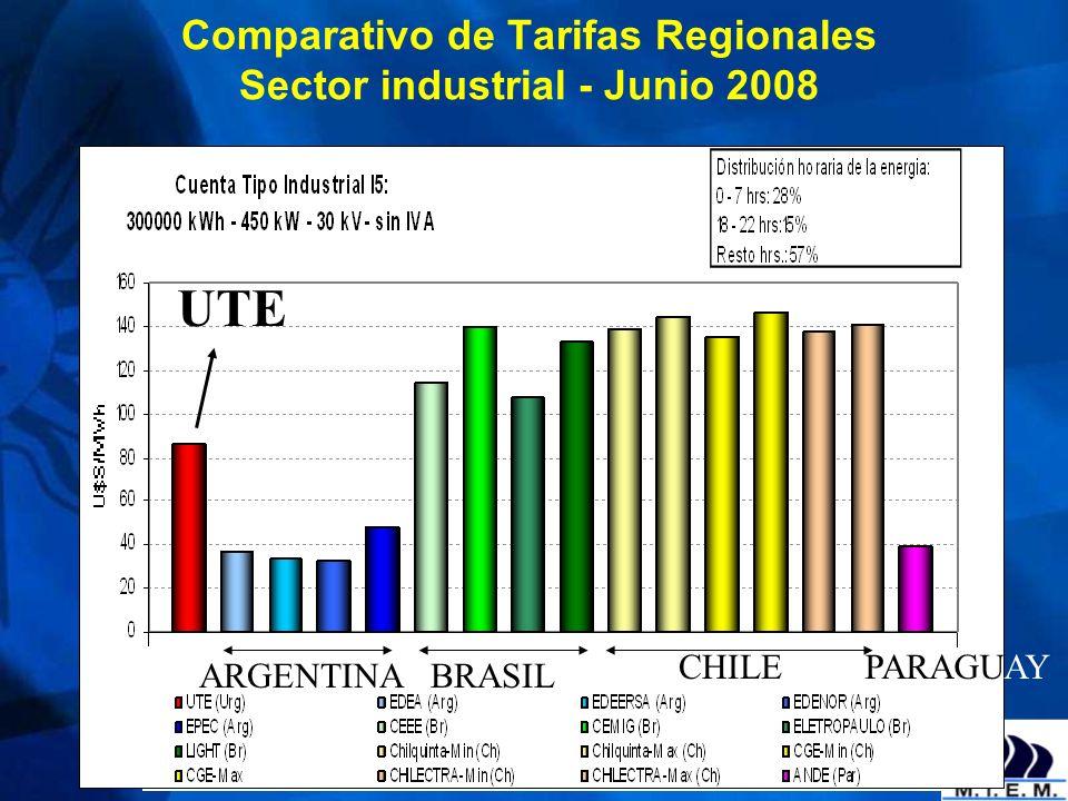Comparativo de Tarifas Regionales Sector industrial - Junio 2008