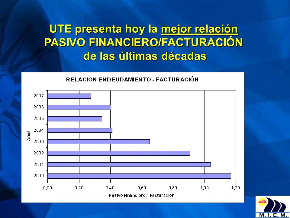 UTE presenta hoy la mejor relación PASIVO FINANCIERO/FACTURACIÓN de las últimas décadas