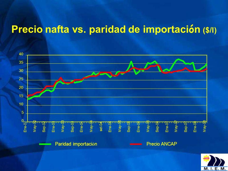 Precio nafta vs. paridad de importación ($/l)