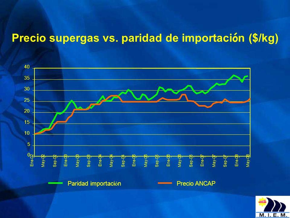Precio supergas vs. paridad de importación ($/kg)