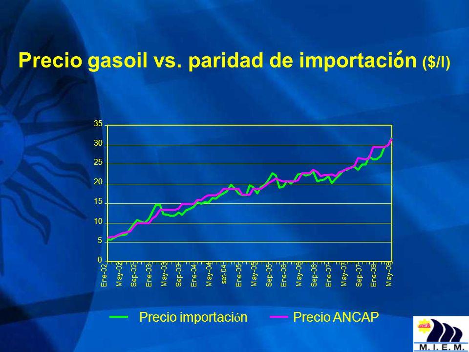 Precio gasoil vs. paridad de importación ($/l)