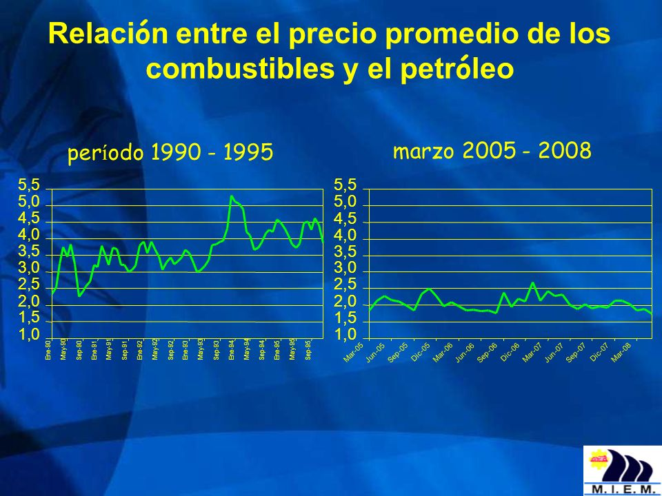 Relación entre el precio promedio de los combustibles y el petróleo