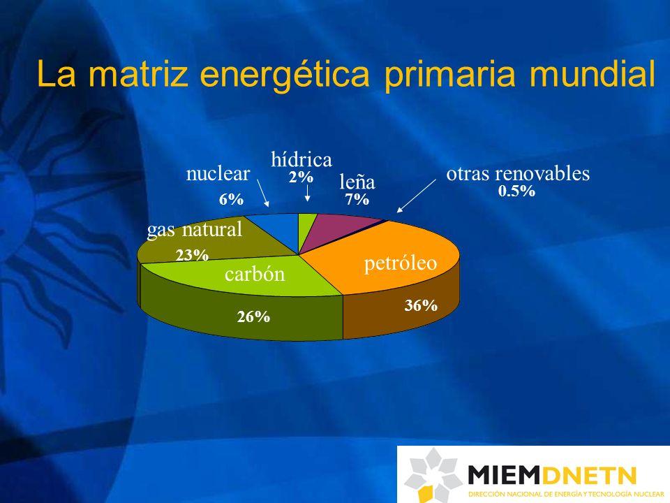 La matriz energética primaria mundial