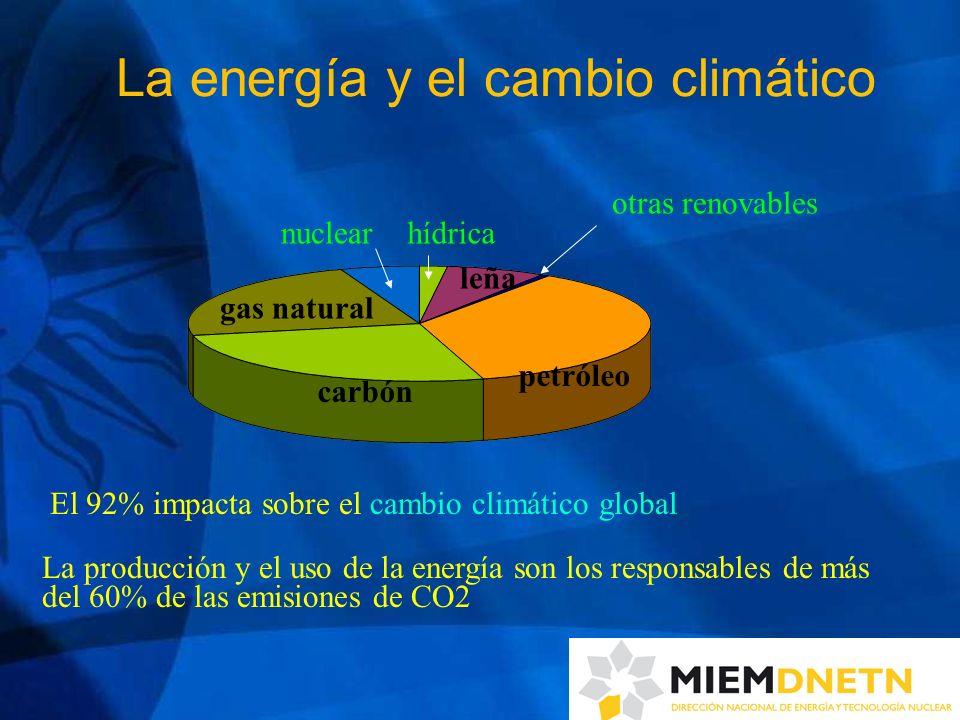 La energía y el cambio climático