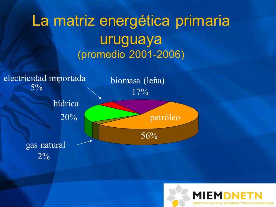 La matriz energética primaria uruguaya (promedio 2001-2006)