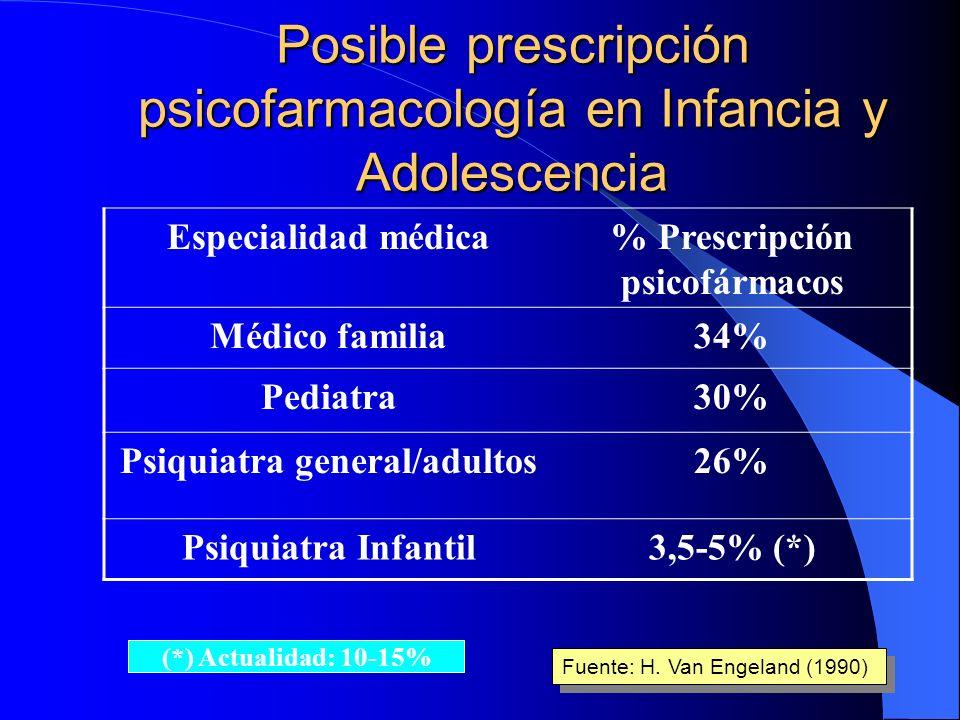 Posible prescripción psicofarmacología en Infancia y Adolescencia