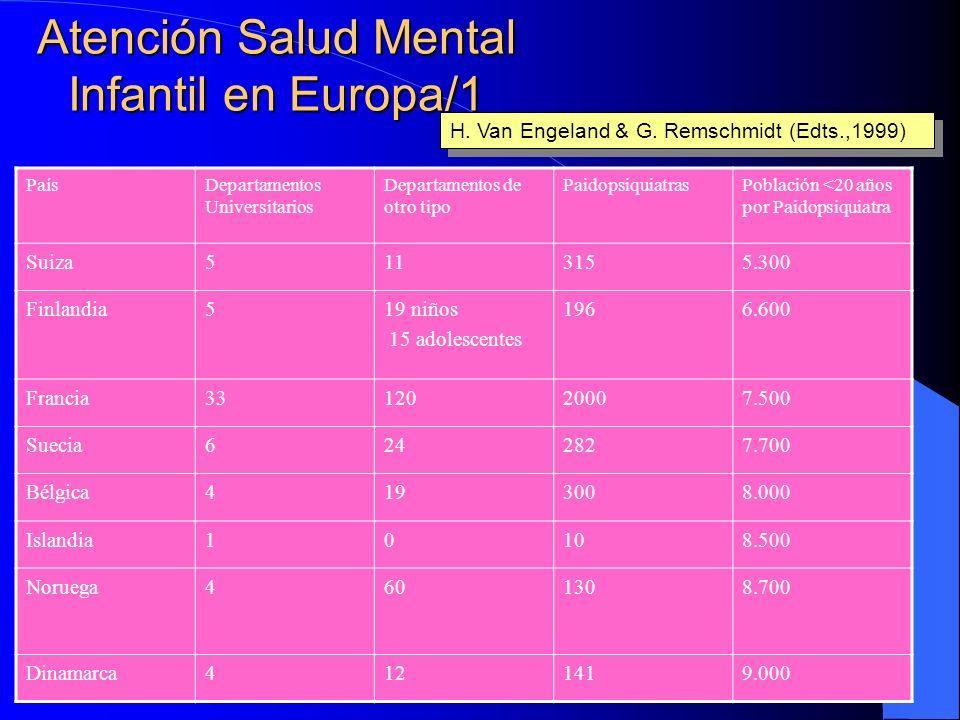Atención Salud Mental Infantil en Europa/1