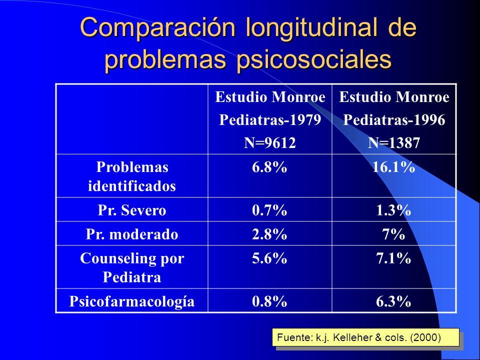 Comparación longitudinal de problemas psicosociales