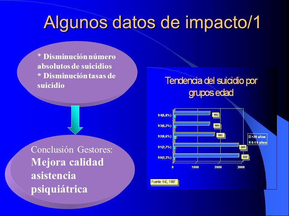 Algunos datos de impacto/1