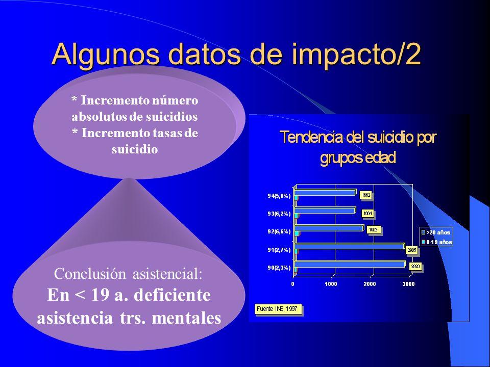 Algunos datos de impacto/2