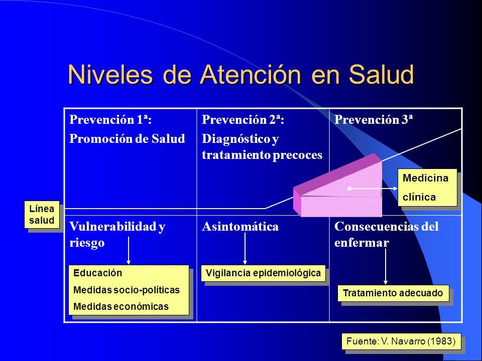 Niveles de Atención en Salud