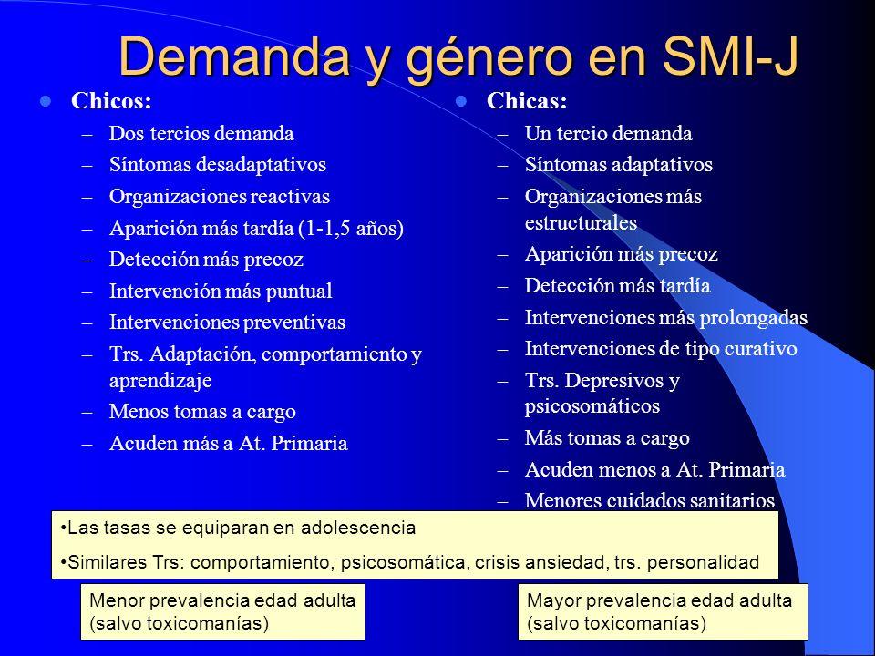 Demanda y género en SMI-J