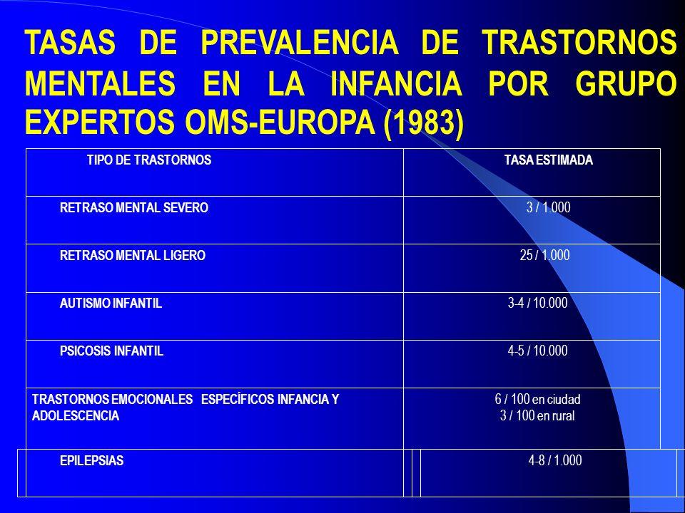TASAS DE PREVALENCIA DE TRASTORNOS MENTALES EN LA INFANCIA POR GRUPO EXPERTOS OMS-EUROPA (1983)