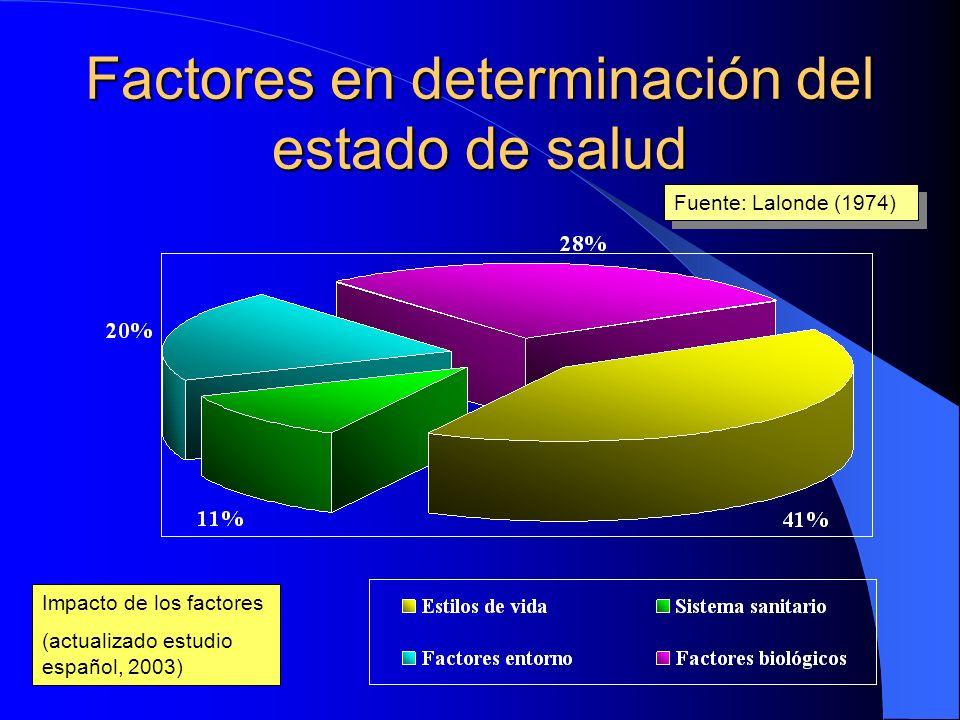 Factores en determinación del estado de salud