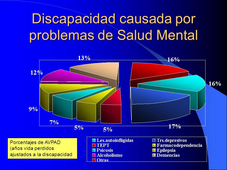 Discapacidad causada por problemas de Salud Mental
