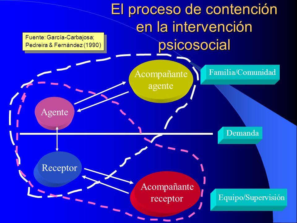 El proceso de contención en la intervención psicosocial