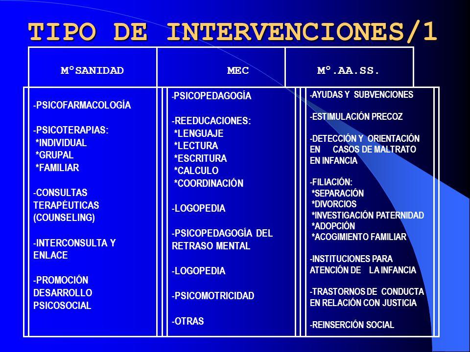 TIPO DE INTERVENCIONES/1