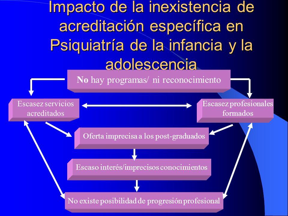 Impacto de la inexistencia de acreditación específica en Psiquiatría de la infancia y la adolescencia