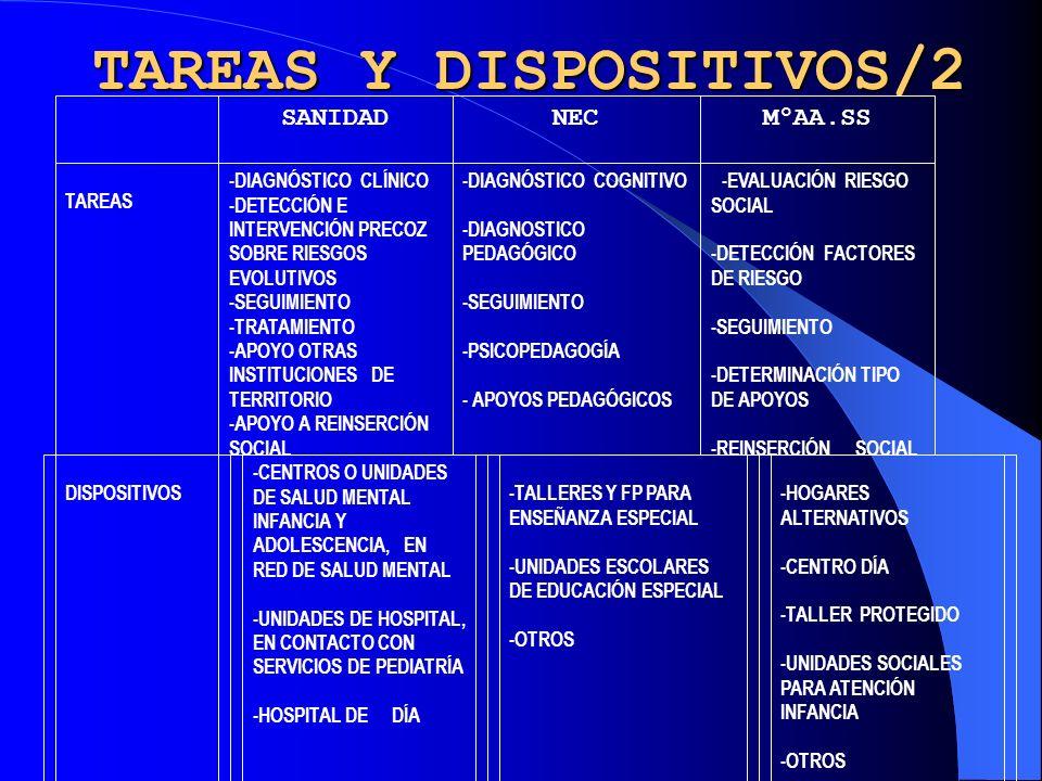 TAREAS Y DISPOSITIVOS/2
