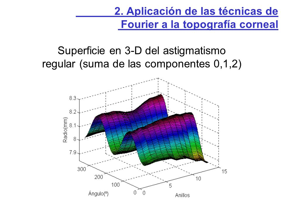 Fourier a la topografía corneal