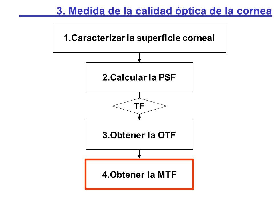 1.Caracterizar la superficie corneal