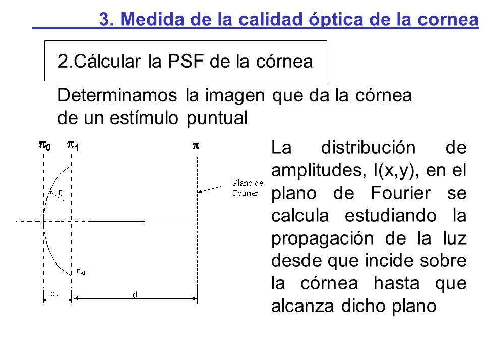 2.Cálcular la PSF de la córnea