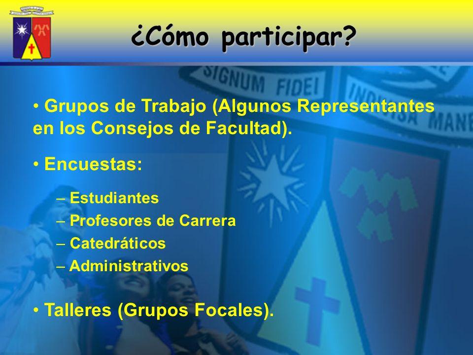 ¿Cómo participar Grupos de Trabajo (Algunos Representantes en los Consejos de Facultad). Encuestas: