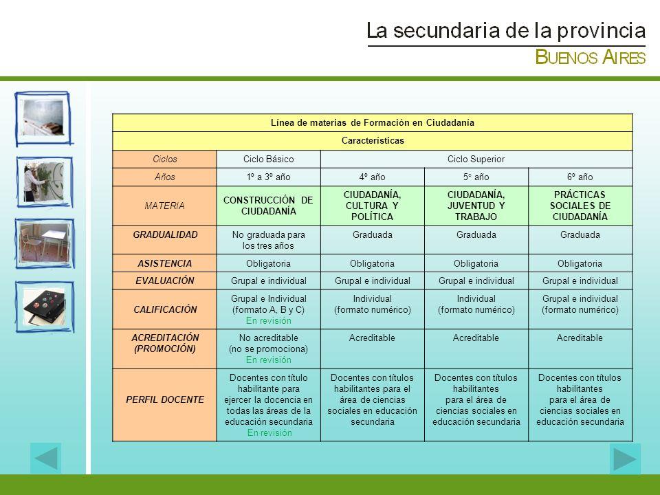 Línea de materias de Formación en Ciudadanía Características Ciclos