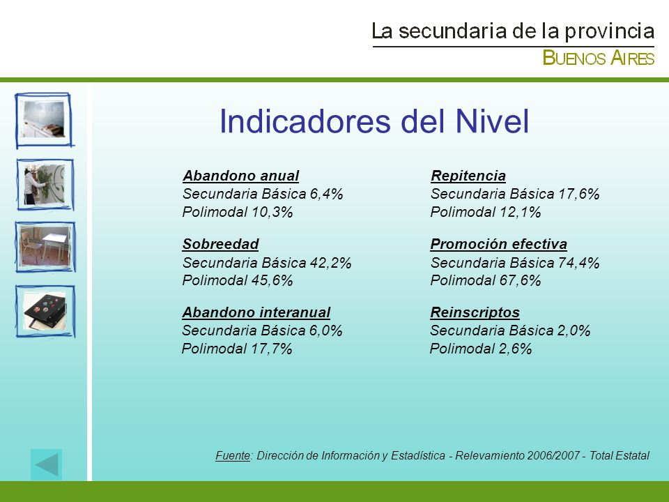 Indicadores del Nivel Abandono anual Secundaria Básica 6,4%