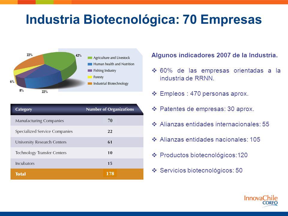 Industria Biotecnológica: 70 Empresas